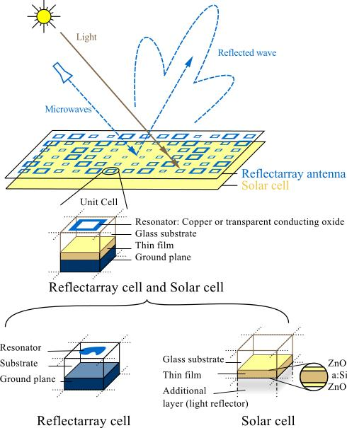 cellules solaires innovantes