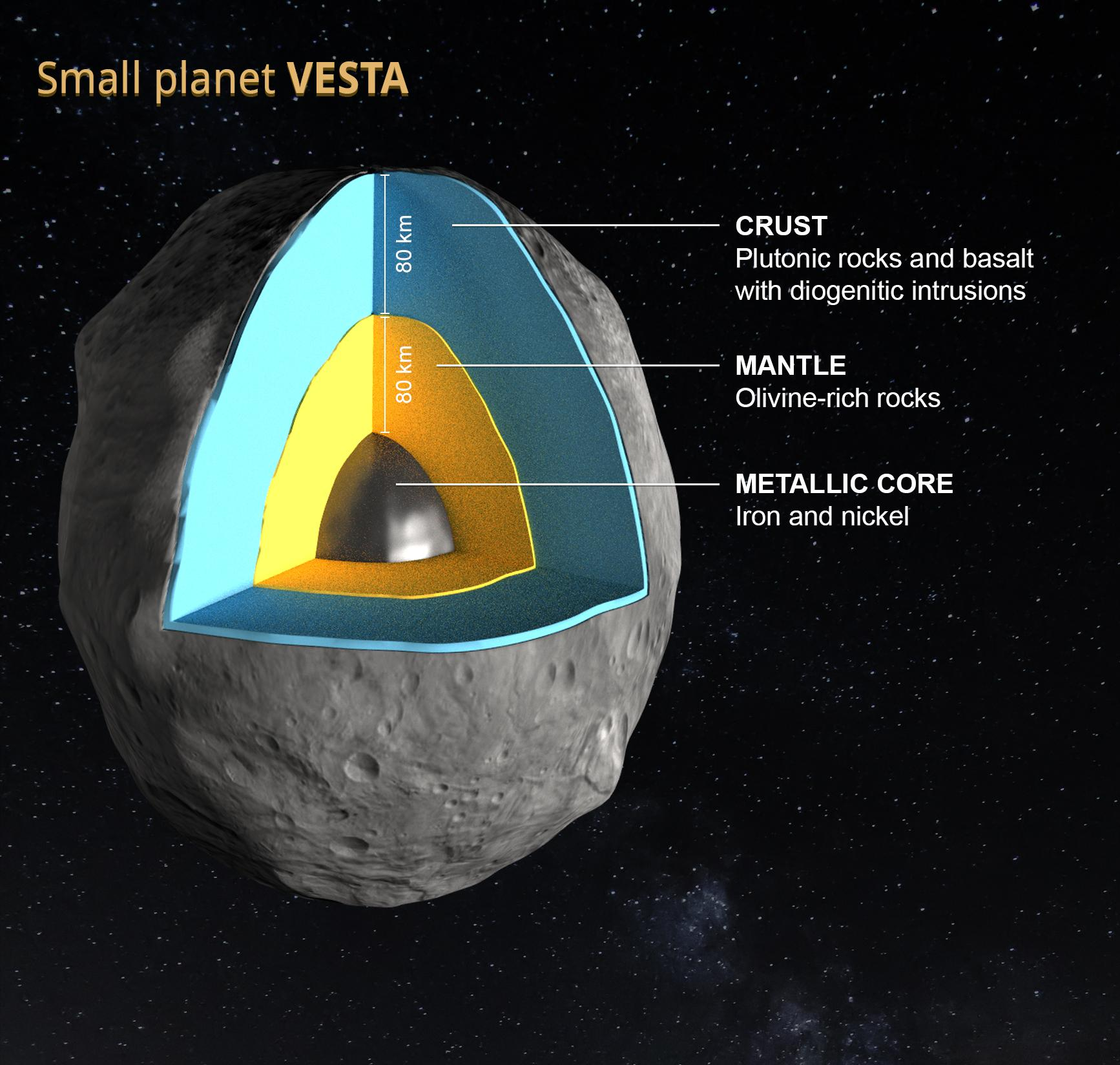 estructura interna del planeta enano Vesta