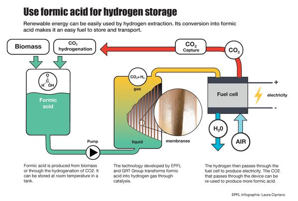 The World S First Formic Acid Based Fuel Cell