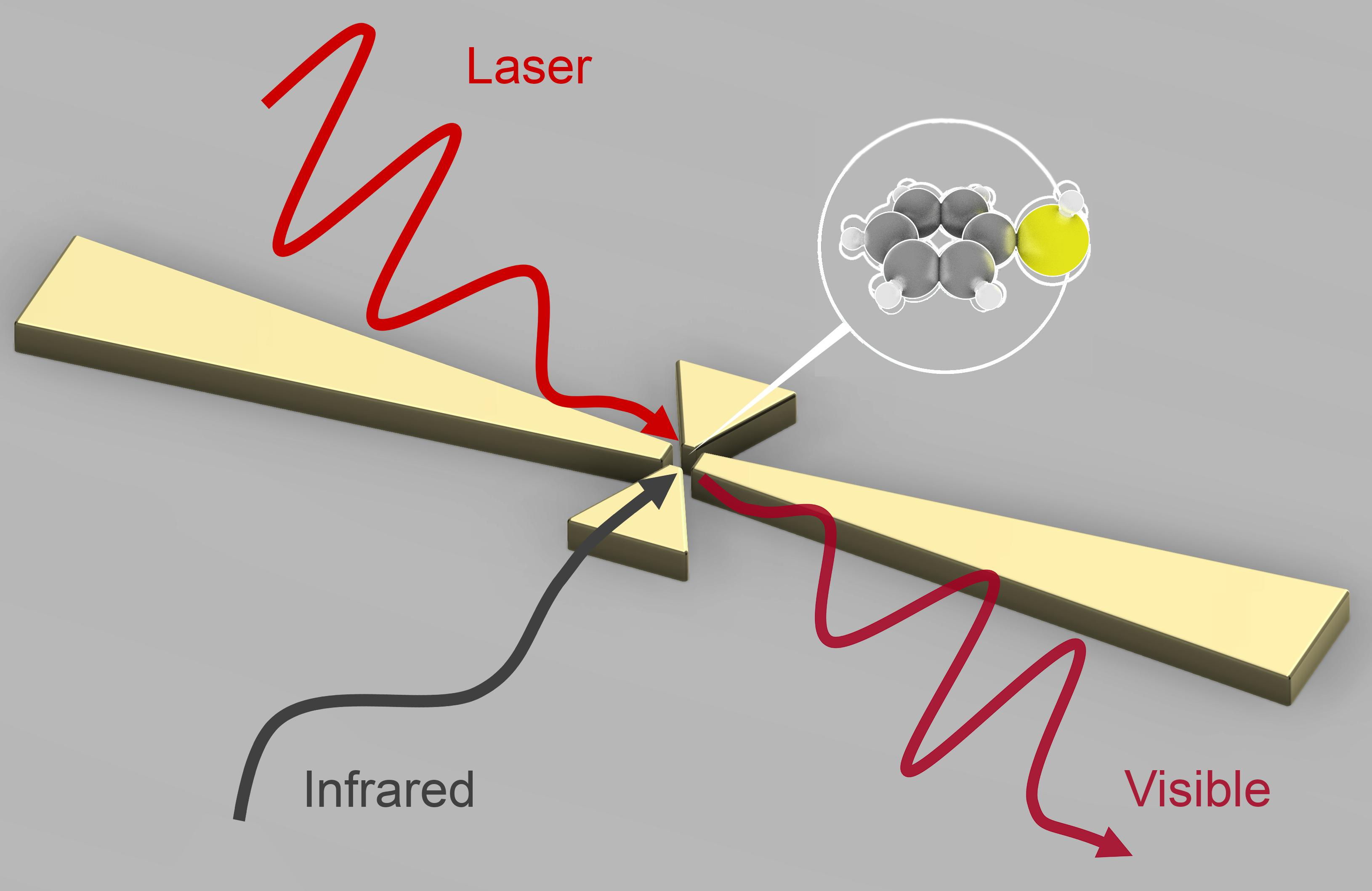 Lighting the way to infrared detection