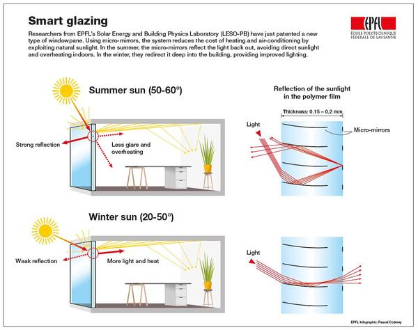 An Innovative Window System Earns A European Patent