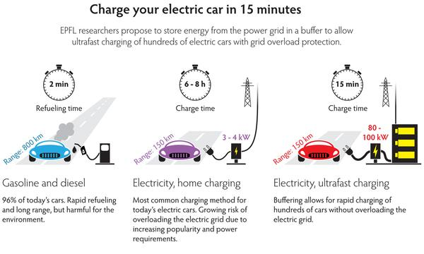 It S Clear That In The Future Several Types Of Charging Systems Such As Slow At Home And Ultra Fast For Long Distance Travel Will